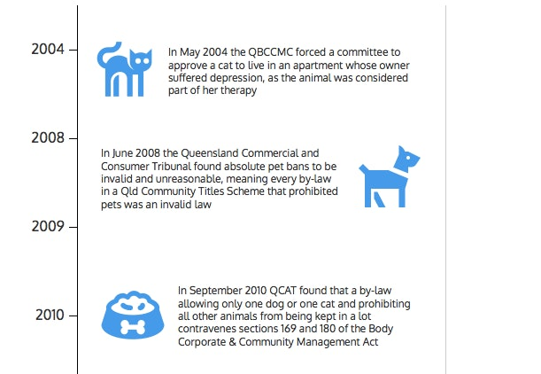 Landmark Qld Decisions For Pets In Apartments