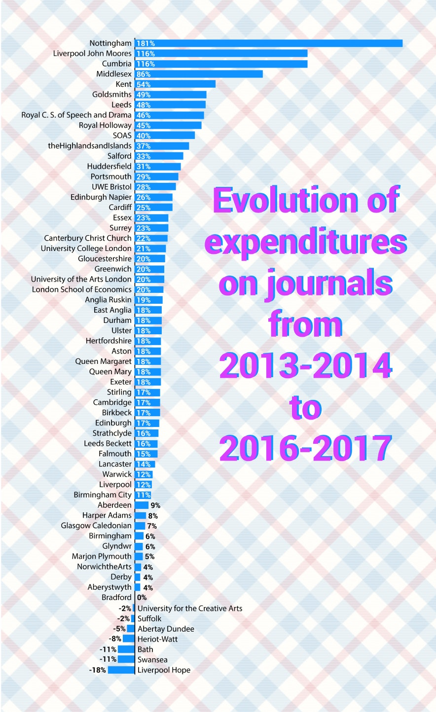 Scientific journals are (still) getting (more) expensive