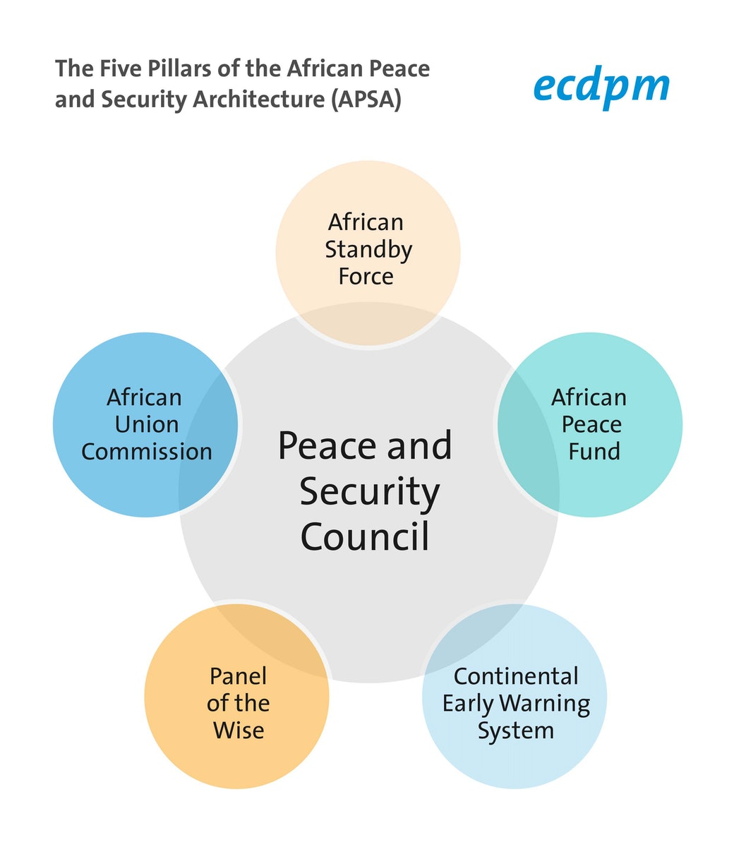 peace and security in africa shorthand social the peace and security council psc is the au s sole decision making body it serves as a collective security and early warning arrangement to facilitate
