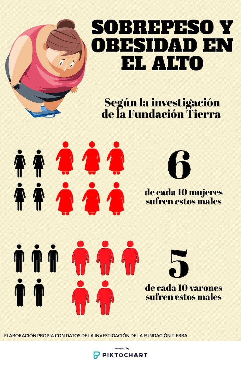 los-casos-de-sobrepeso-y-obesidad-se-incrementan-en-las-mujeres-de-el-alto